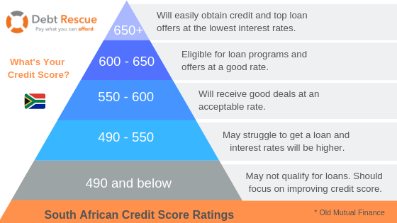 What is a Good Credit Score? » Increase Yours » Debt Rescue