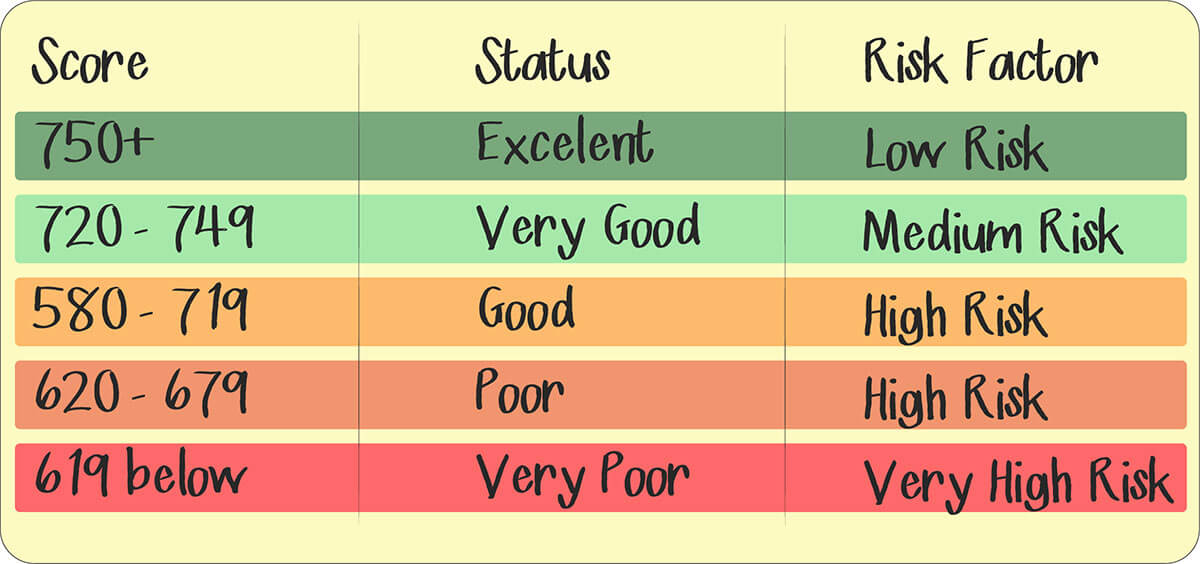 Score card in table format showing different levels of credit scores, their ratings and their risk factors