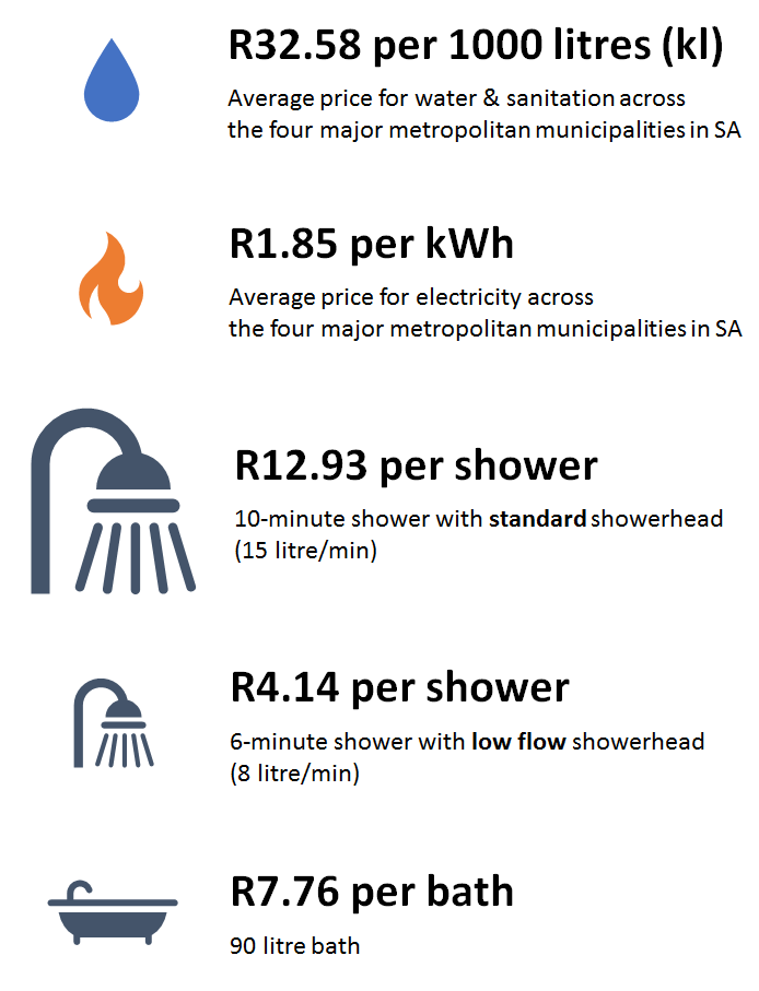 showers affect our pockets