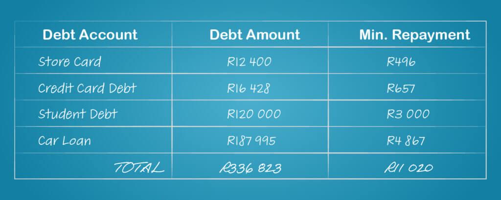 Debt Snowball Method Calculation